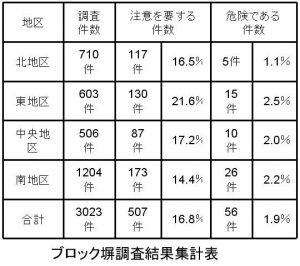 ブロック塀調査結果集計表
